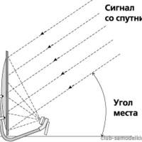 ugol-sputnikovoy-antenni