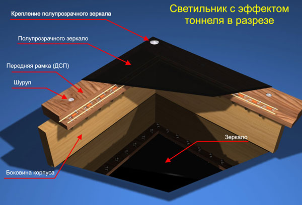 Светодиодные тоннели своими руками